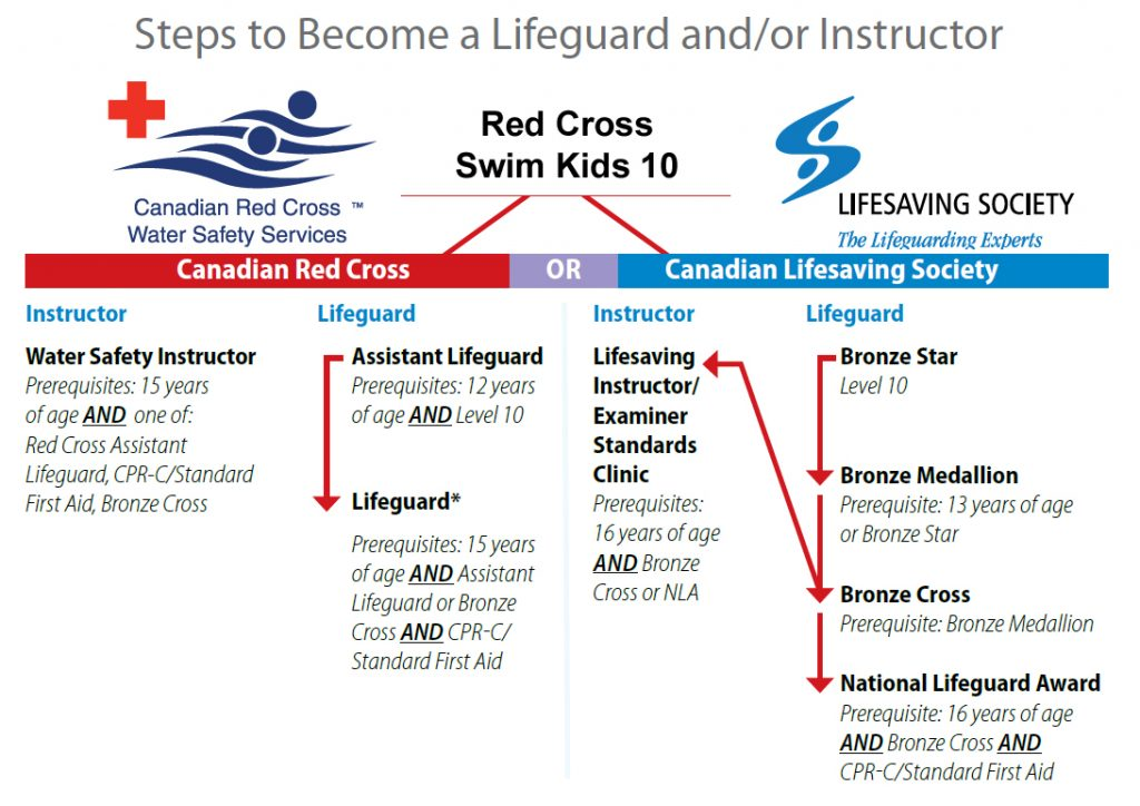 steps to become a lifeguard or instructor education map, call 204-857-7772 for more information